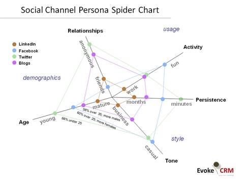 Persona Spider Chart