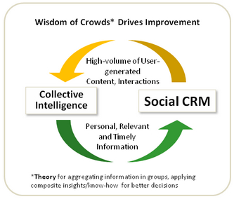 CI and SCRM small