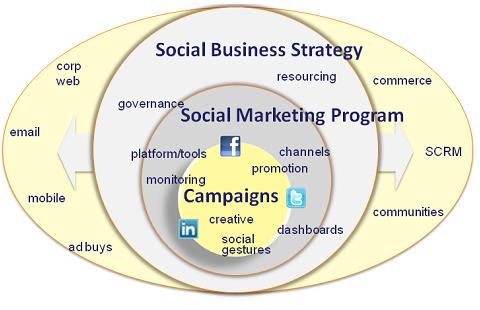 Social Biz 2011 chart